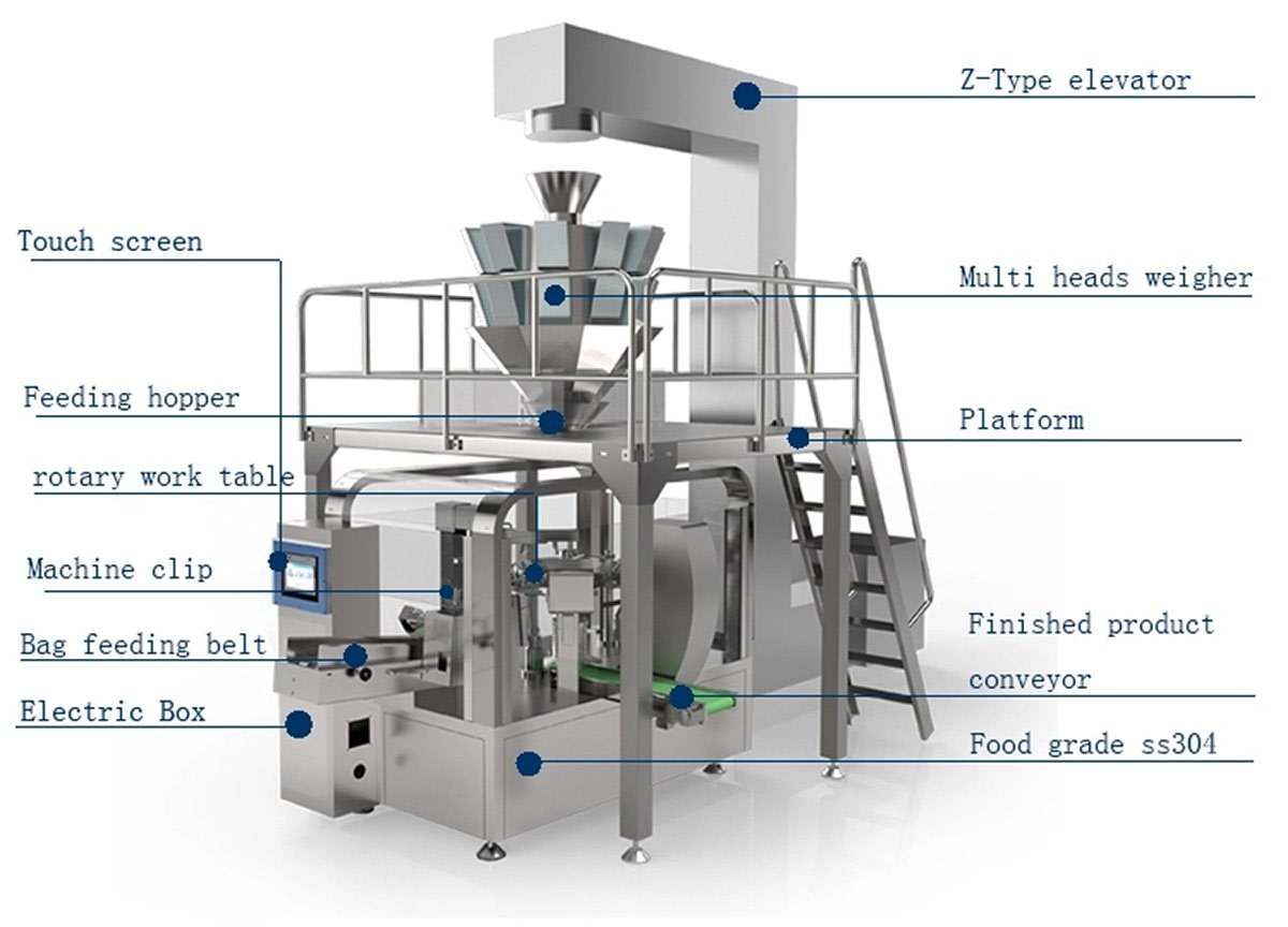 Premade Bag Packing Machine Description