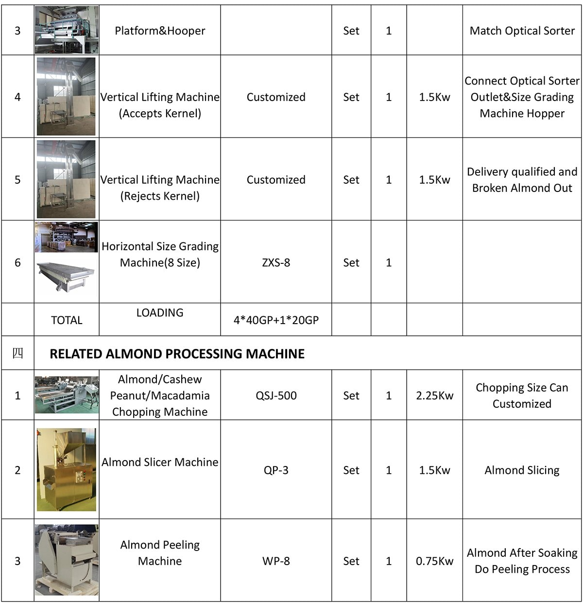 EQUIPMENT LIST OF ALMOND PROCESSING PLANT