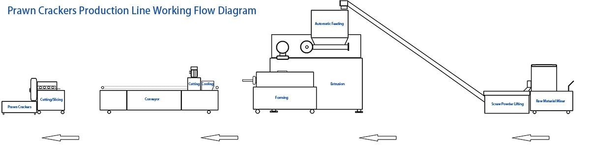 Prawn Crackers Production Line Diagram